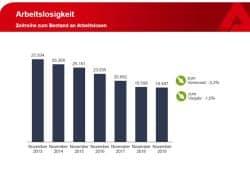 Entwicklung der Arbeitslosenzahl in Leipzig. Grafik: Arbeitsagentur Leipzig
