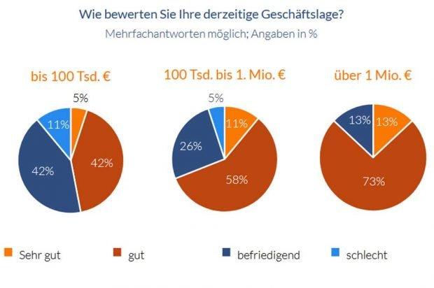Geschäftslage der Kultur- und Freizeiteinrichtungen in der Region Leipzig. Grafik: IHK zu Leipzig