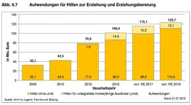 Die steigenden Zahlen zu Hilfen zr Erziehung in Leipzig. Grafik: Stadt Leipzig, Sozialreport 2019