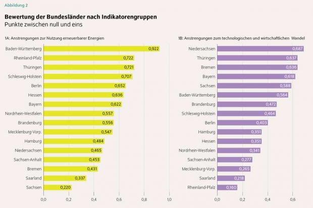 Zwei Indikatoren aus dem Bundesländervergleich erneuerbare Energien. Grafik: DIW
