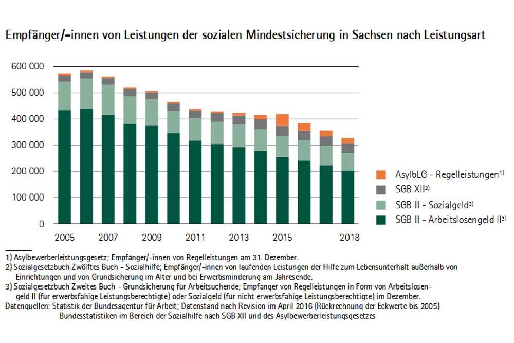 Zahl der Menschen in Mindestsicherung in Sachsen. Grafik: Freistaat Sachsen, Statistisches Landesamt