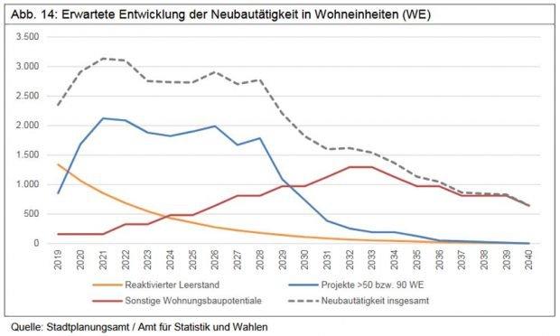 Die prognostizierte Neubautätigkeit in Leipzig. Grafik: Stadt Leipzig