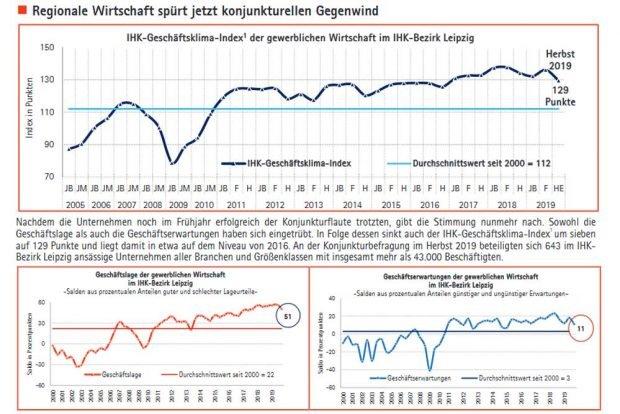 Lageeinschätzung und Aussichten der Leipziger Unternehmen. Grafik: IHK zu Leipzig