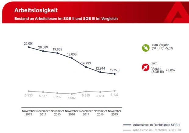 Entwicklung der Arbeitslosen in SGB II und SGB III in Leipzig. Grafik: Arbeitsagentur Leipzig