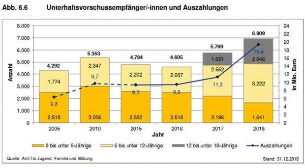Wachsende Zahl von Unterhaltsvorschüssen in Leipzig. Grafik: Stadt Leipzig, Sozialreport 2019