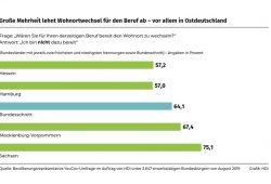 Bereitschaft zum Wohnortwechsel des Berufs wegen. Grafik: HDI