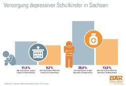 Grafik: Versorgung depressiver Schulkinder in Sachsen / Bildrechte: DAK-Gesundheit