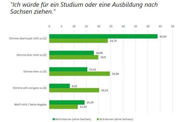 Würden sIe für eine Ausbildung nach Sachsen ziehen? Grafik: Freistaat Sachsen, Sächsische Staatskanzlei