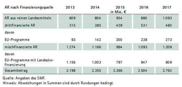 Anstieg der Ausgabereste im sächsischen Haushalt 2013 bis 2017. Grafik: Sächsischer Rechnungshof, Jahresbericht 2019