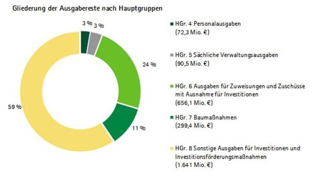 Die Gliederung der sächsischen Ausgabereste 2017. Grafik: Sächsischer Rechnungshof, Jahresbericht 2019