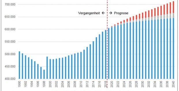 Die Leipziger Bevölkerungsprognose 2019. Grafik: Stadt Leipzig