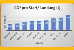 """Das CO2-Aufkommen am Flughafen Leipzig / Halle im Vergleich. Grafik: BI """"Gegen die neue Flugroute"""""""