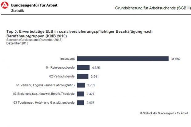 """""""Hitliste"""" der aufstockenden Berufsgruppen in Sachsen. Grafik: Bundesagentur für Arbeit"""