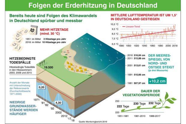 Folgen der Erderhitzung in Deutschland. Grafik: Umweltbundesamt, Monitoringbericht 2019