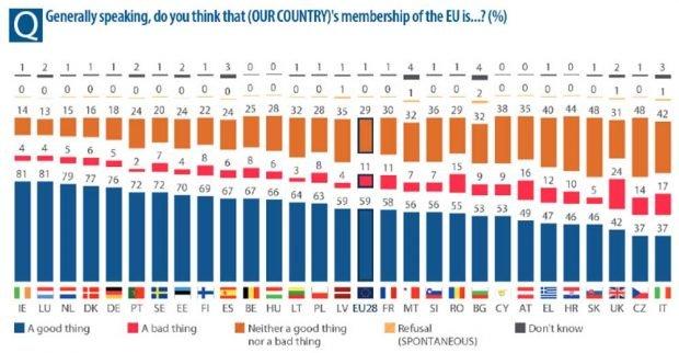 Die Zustimmungswerte zur EU in den Mitgliedsländern im Hernst 2019. Grafik: Eurobarometer