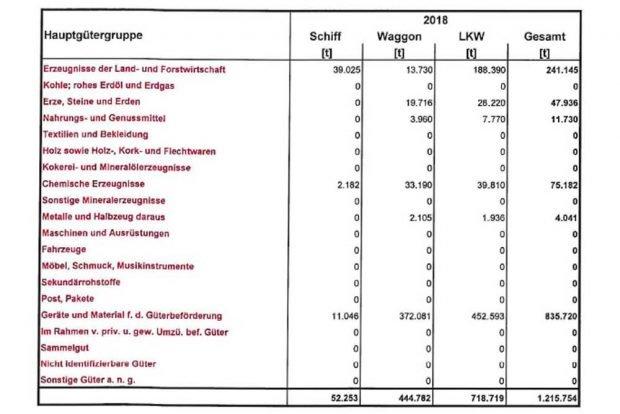 Aus der Anfrage von Nico Brünler: Umgeschlagene Güter im Hafen Riesa. Tabelle: Freistaat Sachsen