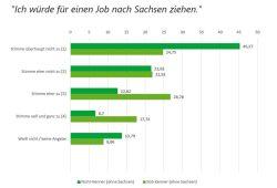 Würden Sie für einen Job nach Sachsen ziehen? Grafik: Freistaat Sachsen, Sächsische Staatskanzlei