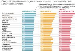 Das neue PISA-Ranking (Ausschnitt). Grafik: OECD