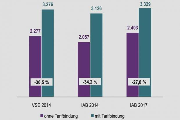 Bruttoverdienste mit und ohne Tarifbindung im Vergleich. Grafik: DGB