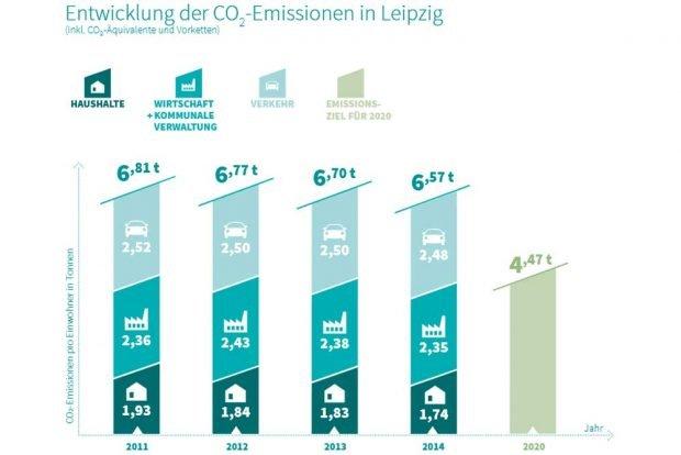CO2-Vergleichswerte aus dem Umsetzungsbericht 2019 zum Klimaschutzprogramm. Grafik: Stadt Leipzig