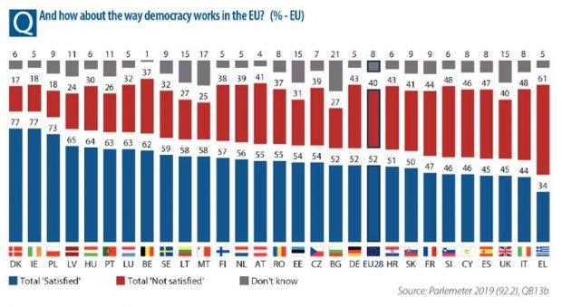 Zufriedenheit mit der Demokratie in der EU. Grafik: Eurobarometer