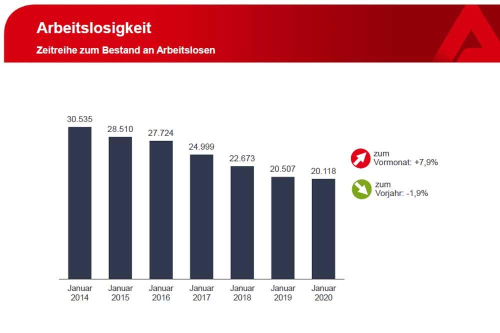 Entwicklung der Januar-Arbeitslosenzahlen in Leipzig. Grafik: Arbeitsagentur Leipzig