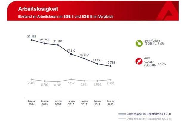 Die deutlich unterschiedliche Entwicklung in SGB II und SGB III. Grafik: Arbeitsagentur Leipzig