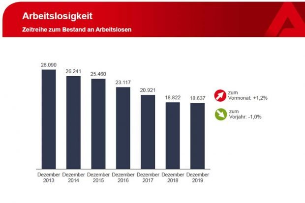 Offizielle Arbeitslosenzahlen zum Jahresende. Grafik: Arbeitsagentur Leipzig