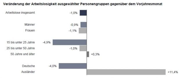 Diese Zahlen zeigen die Veränderungen in den Untergruppen der Arbeitslosen. Grafik: Arbeitsagentur Leipzig