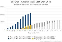Stand der Briefwahlbeteiligung zur OBM-Wahl 2020. Grafik: Stadt Leipzig