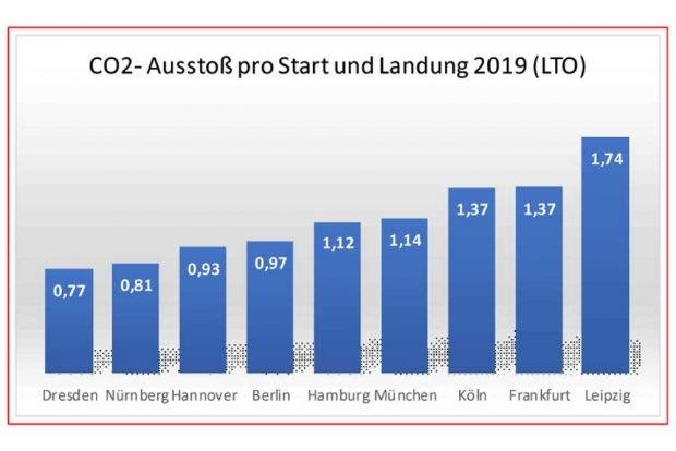 """Vergleich des CO2-Aufkommens deutscher Flughäfen. Grafik: Fluglärmreport, Bürgerinitiative """"Gegen die neue Flugroute"""""""