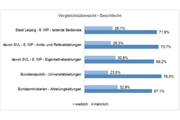 Verhältnis von Frauen und Männern in Leitungspositionen in Leipzig (oben) und im Bund (unten). Grafik: Stadt Leipzig
