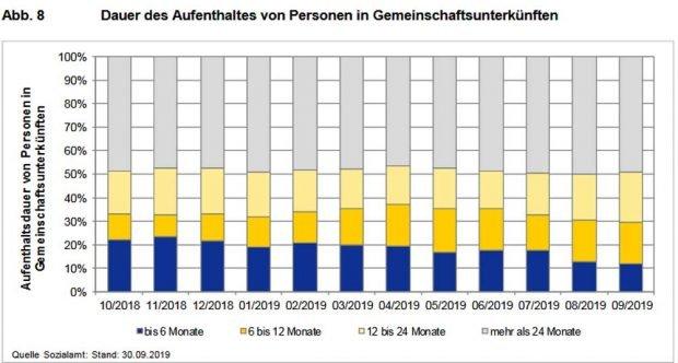 Art der Unterbringung der Flüchtlinge mit Leistungsanspruch. Grafik: Stadt Leipzig