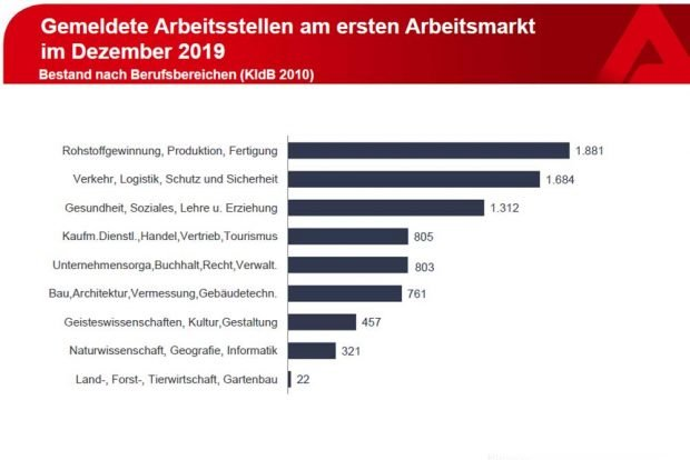 Gemeldete offene Stellen. Grafik: Arbeitsagentur Leipzig