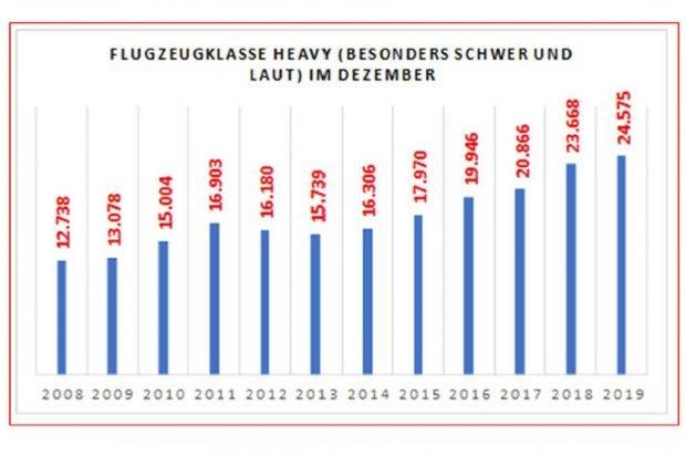 """Entwicklung der Flugbewegungen der Klasse Heavy am Flughafen Leipzig / Halle. Grafik: Fluglärmreport, Bürgerinitiative """"Gegen die neue Flugroute"""""""