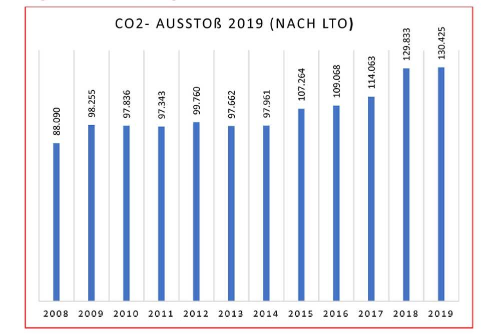 """Entwicklung des CO2-Ausstoßes nach LTO-Berechnung am Flughafen Leipzig / Halle. Grafik: Fluglärmreport, Bürgerinitiative """"Gegen die neue Flugroute"""""""