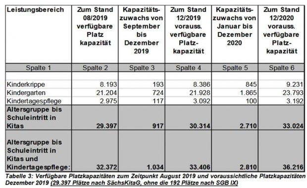 Kita-Platz-Kapazitäten 2019 / 2020. Grafik: Stadt Leipzig, Kita-Bedarfsplanung