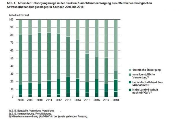Was mit den Klärschlämmen aus Sachsen passiert. Grafik: Freistaat Sachsen, Statistisches Landesamt