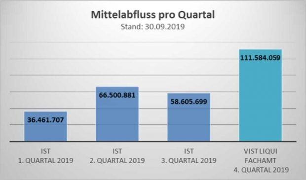Mittelabfluss für Investitionen nach Quartalen 2019. Grafik: Stadt Leipzig, Finanzbericht