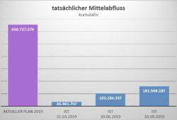 Geplante Investitionen und tatsächlicher Mittelabfluss. Grafik: Stadt Leipzig, Finanzbericht