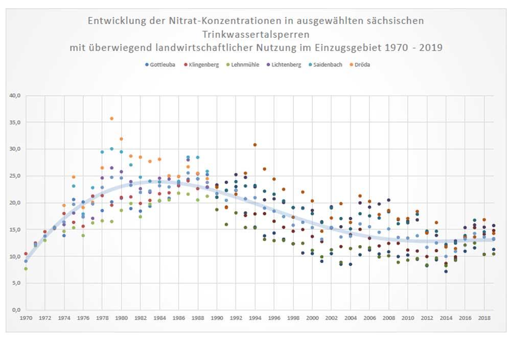 Die Grafik zeigt die Jahresmittelwerte der Nitratkonzentrationen (mg/l NO3) in ausgewählten sächsischen Trinkwassertalsperren mit überwiegend landwirtschaftlicher Nutzung im Einzugsgebiet zwischen 1970 und 2019. Grafik: Freistaat Sachsen, LTV