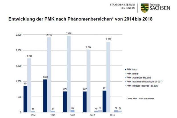 Entwicklung der politisch motivierten Kriminalität (PMK) in Sachsen. Grafik: Freistaat Sachsen, SMI