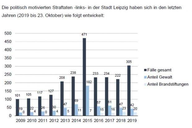 Die Zahlen aus der Pressekonferenz vom 6. November zur PMK links. Grafik: Freistaat Sachsen, SMI