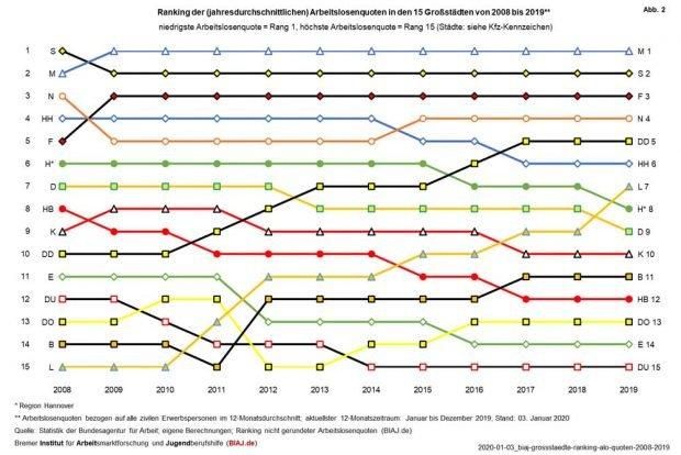 Die 15 größten deutschen Städte, sortiert nach Arbeitslosenquoten. Grafik: BIAJ