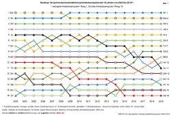 Ranking der Bundesländer nach Arbeitslosenquoten. Grafik: BIAJ