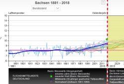 Die Temperaturentwicklung in Sachsen seit 1881und (angeschnitten) Modellrechnungen für die nächsten Jahre. Grafik: DWD, Deutscher Klimatatlas