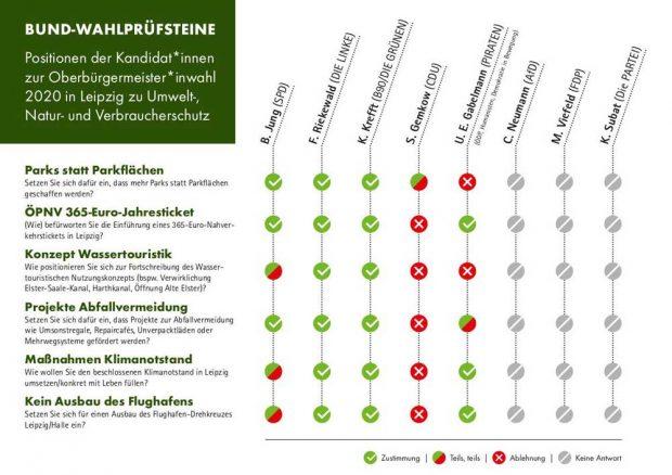 Die ausgewerteten Wahlprüfsteine. Grafik: BUND Leipzig