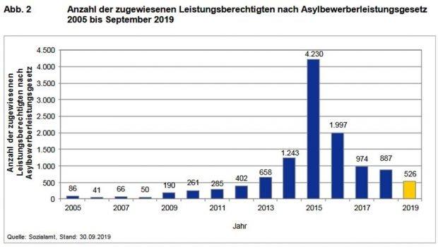 Zahl der zugewiesenen Asylbewerber in Leipzig. Grafik. Stadt Leipzig