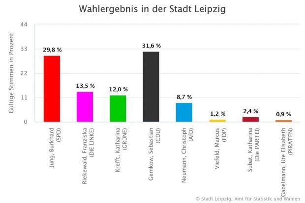 Das Ergebnis in Runde 1 laut Stadt Leipzig