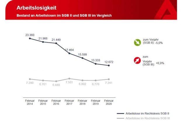 Die offiziell gezählten Arbeitslosen in SGB II und SGB III in Leipzig. Grafik: Arbeitsagentur Leipzig